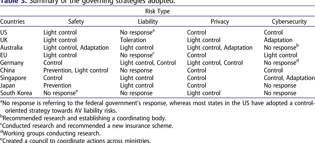Figure 3 for Governing autonomous vehicles: emerging responses for safety, liability, privacy, cybersecurity, and industry risks