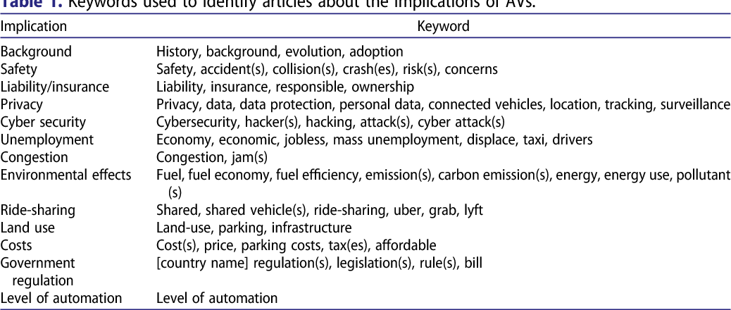 Figure 1 for Governing autonomous vehicles: emerging responses for safety, liability, privacy, cybersecurity, and industry risks
