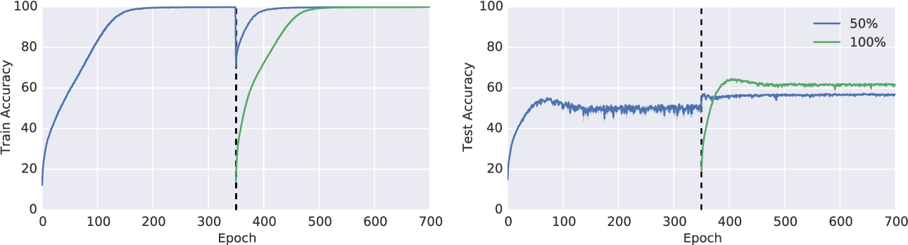 Figure 1 for On the Difficulty of Warm-Starting Neural Network Training