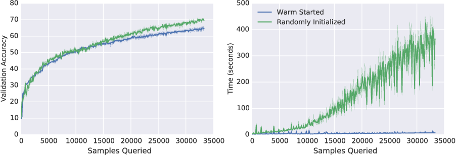 Figure 2 for On the Difficulty of Warm-Starting Neural Network Training