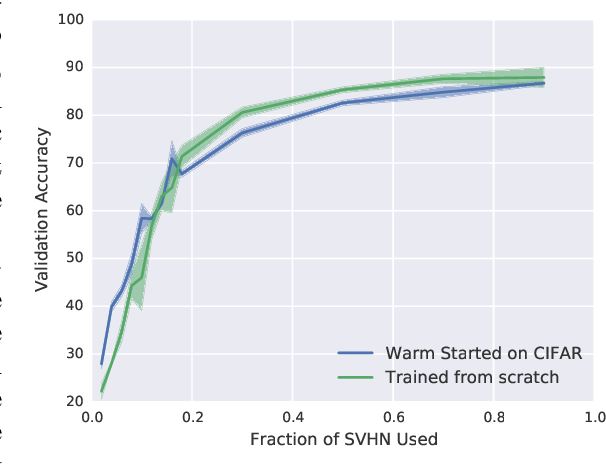 Figure 4 for On the Difficulty of Warm-Starting Neural Network Training