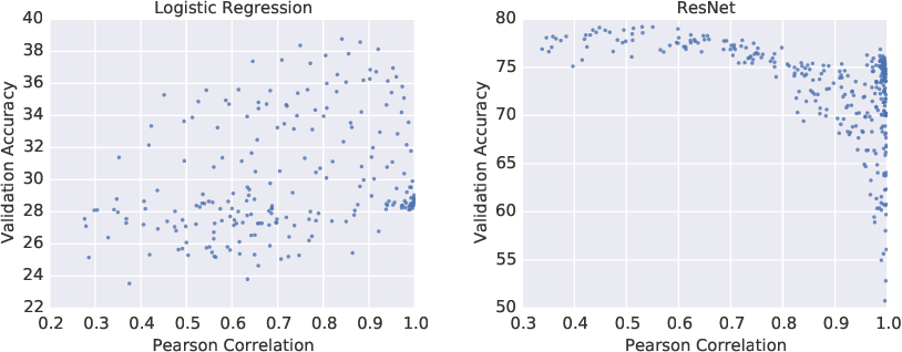 Figure 3 for On the Difficulty of Warm-Starting Neural Network Training