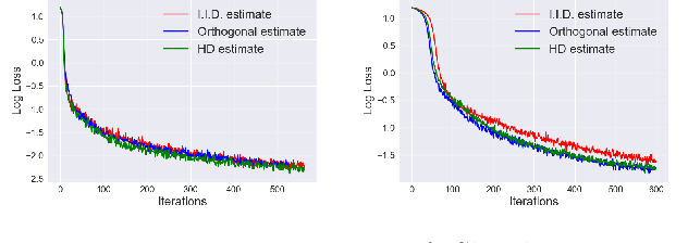 Figure 3 for Orthogonal Estimation of Wasserstein Distances