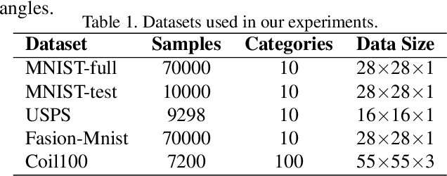 Figure 2 for Consistent Representation Learning for High Dimensional Data Analysis