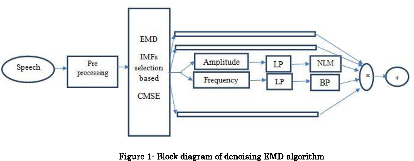 Noise reduction in cochlear implant using empirical mode figure 1 ccuart Image collections