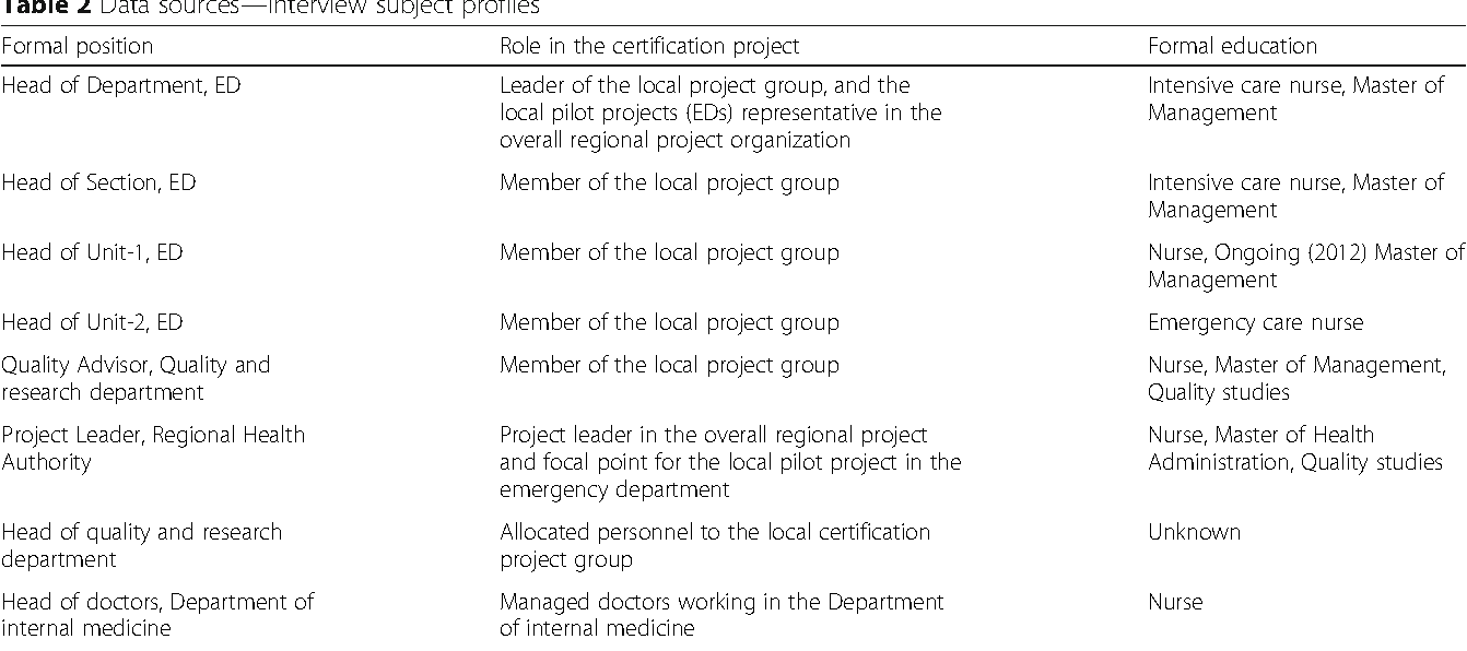 Why Adopt Iso 9001 Certification In Hospitals A Case Study Of