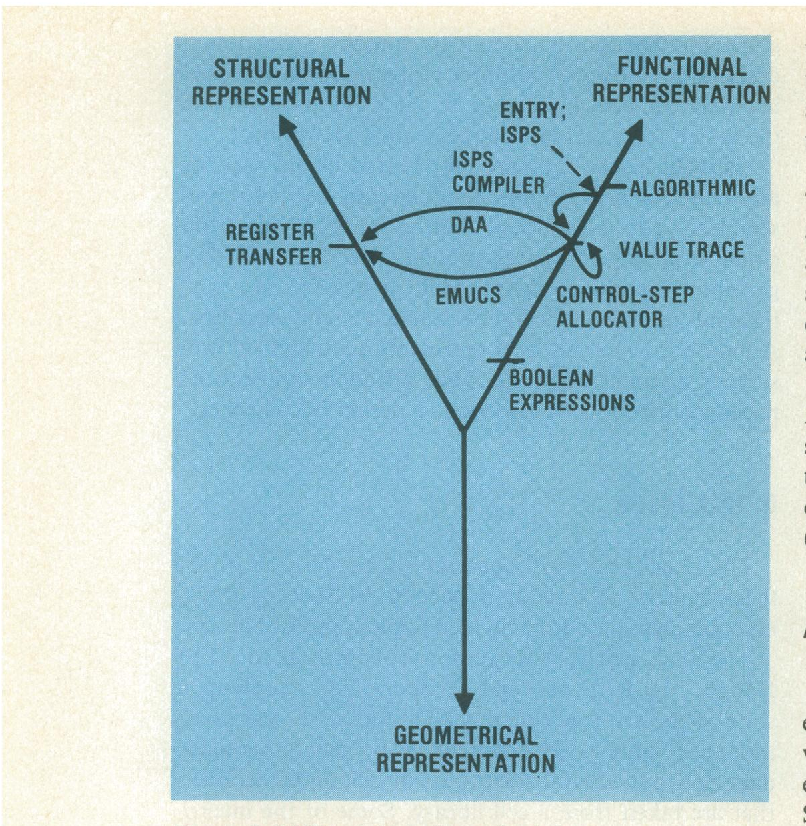 Figure 5 from guest editors introduction new vlsi tools semantic figure 5 ccuart Gallery