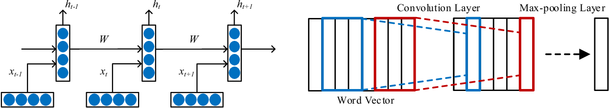 Figure 1 for CrowdTSC: Crowd-based Neural Networks for Text Sentiment Classification