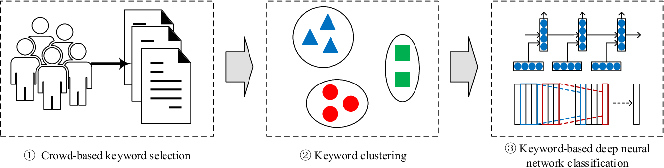 Figure 2 for CrowdTSC: Crowd-based Neural Networks for Text Sentiment Classification