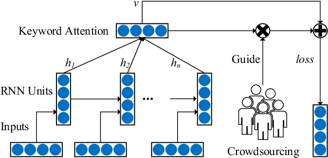 Figure 4 for CrowdTSC: Crowd-based Neural Networks for Text Sentiment Classification
