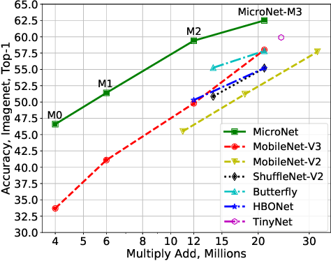 Figure 1 for MicroNet: Improving Image Recognition with Extremely Low FLOPs