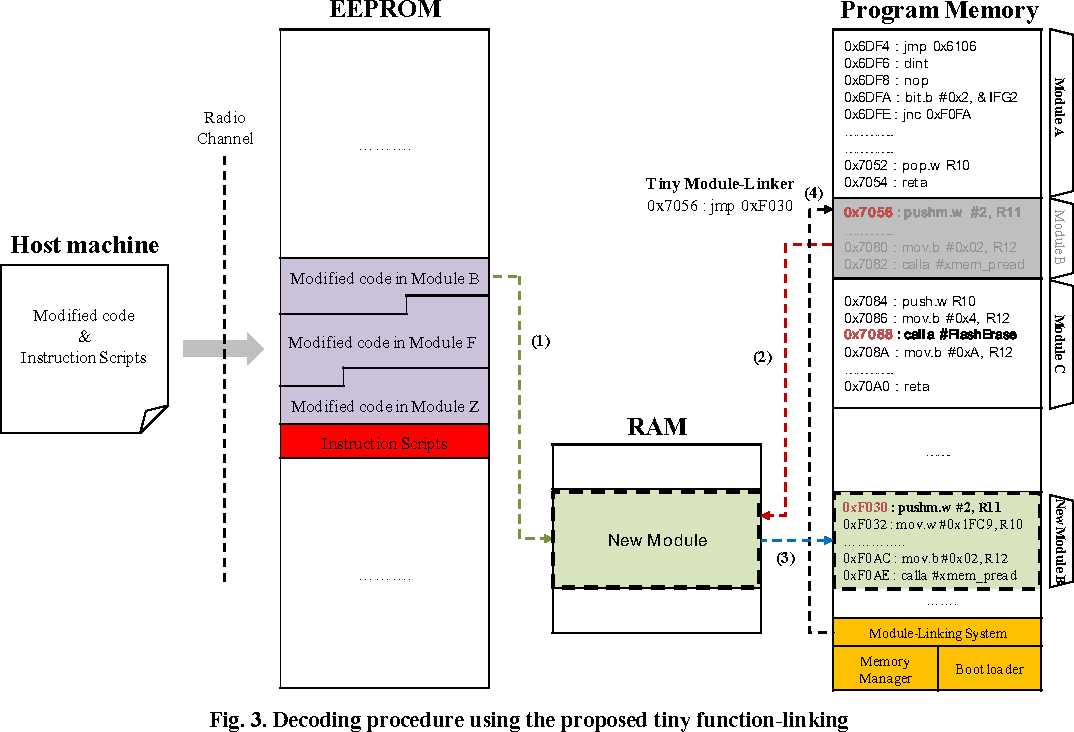 Tiny module-linking for energy-efficient reprogramming in
