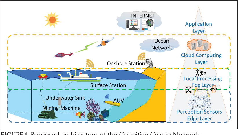 Figure 1 for CONet: A Cognitive Ocean Network