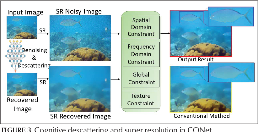 Figure 4 for CONet: A Cognitive Ocean Network