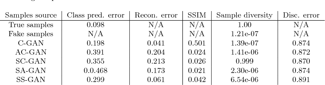 Table 6 from Semi-supervised Conditional GANs - Semantic Scholar