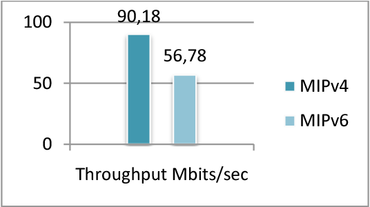 Figure 5.2.2: Throughput with tuned TCP window size 64kbytes during 3 minutes.