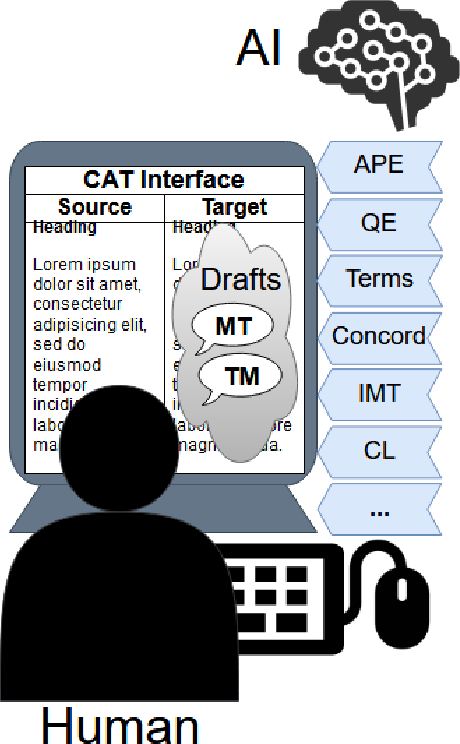 Figure 1 for Integrating Artificial and Human Intelligence for Efficient Translation