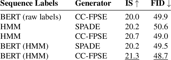 Figure 4 for Text-to-Image Generation Grounded by Fine-Grained User Attention