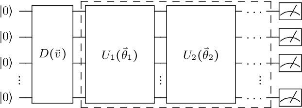 Figure 2 for Quantum Self-Supervised Learning
