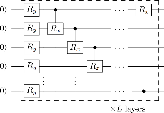 Figure 3 for Quantum Self-Supervised Learning