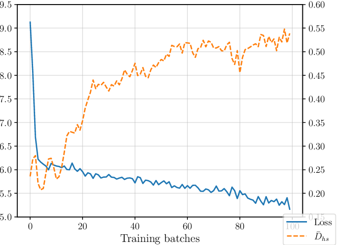 Figure 4 for Quantum Self-Supervised Learning