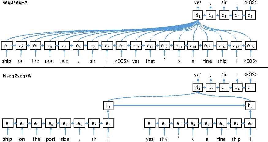 Figure 1 for Neural Discourse Modeling of Conversations
