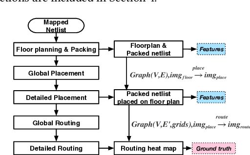 Figure 1 for Painting on Placement: Forecasting Routing Congestion using Conditional Generative Adversarial Nets