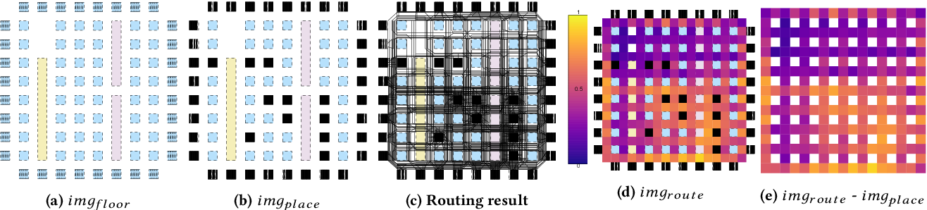 Figure 3 for Painting on Placement: Forecasting Routing Congestion using Conditional Generative Adversarial Nets