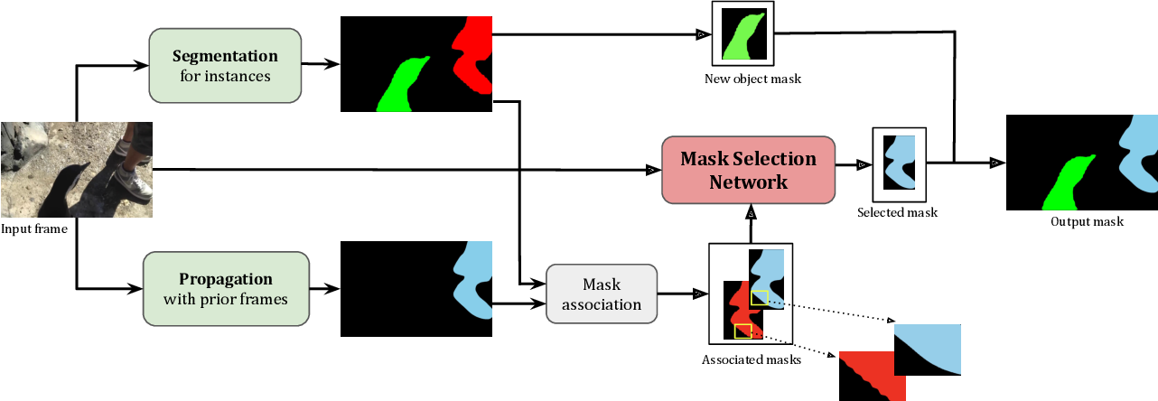 Figure 1 for MSN: Efficient Online Mask Selection Network for Video Instance Segmentation