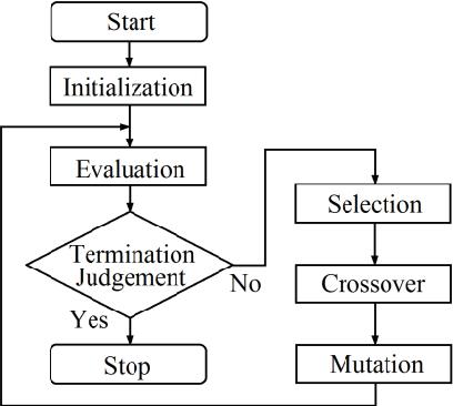 Fig. 1. Flow chart of GA