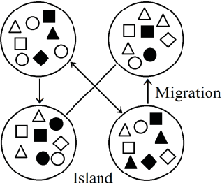 Fig. 5. Concept of distributed genetic algorithm (DGA)
