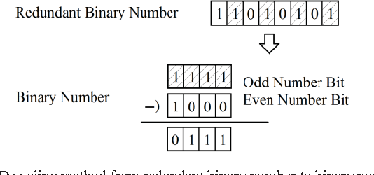 Fig 7. Decoding method from redundant binary number to binary number