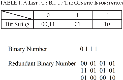 TABLE I. A LIST FOR BIT OF THE GENETIC INFORMATION