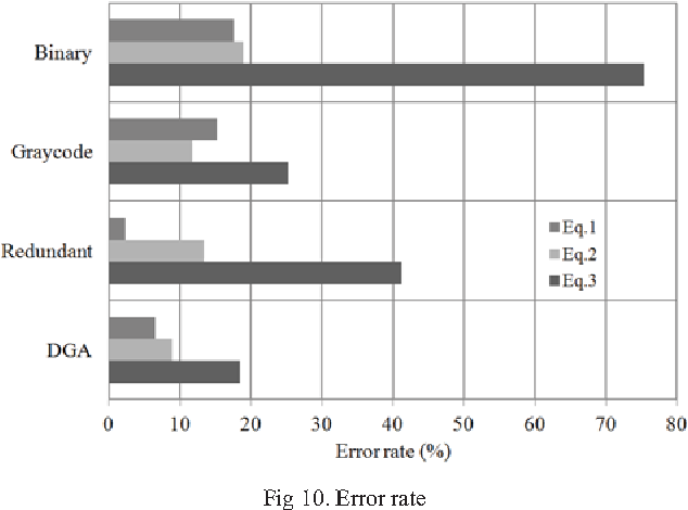 Fig 10. Error rate
