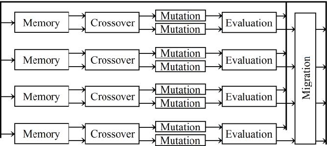 Fig 11. Block diagram