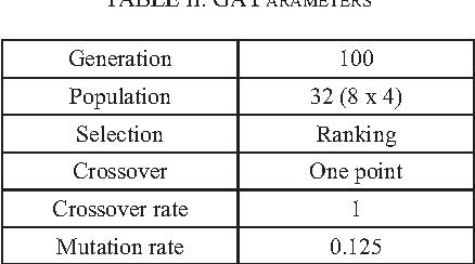 TABLE II. GA PARAMETERS