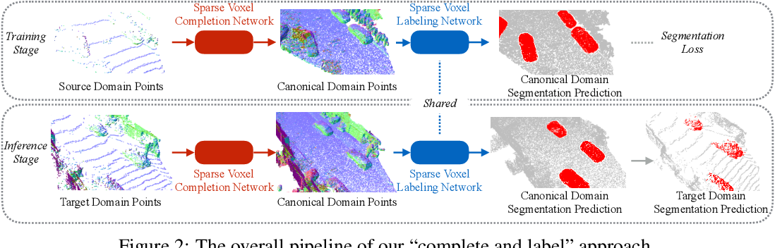 Figure 3 for Complete & Label: A Domain Adaptation Approach to Semantic Segmentation of LiDAR Point Clouds