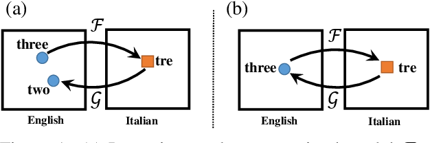 Figure 1 for Duality Regularization for Unsupervised Bilingual Lexicon Induction