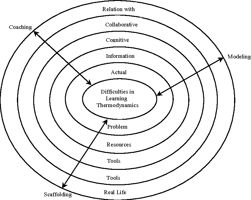 Integrating Constructivist Elements Into The Design Of A Courseware