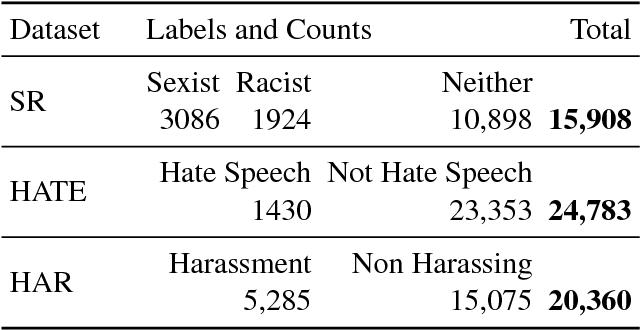 Figure 1 for Predictive Embeddings for Hate Speech Detection on Twitter