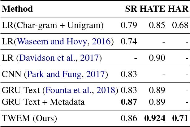 Figure 2 for Predictive Embeddings for Hate Speech Detection on Twitter