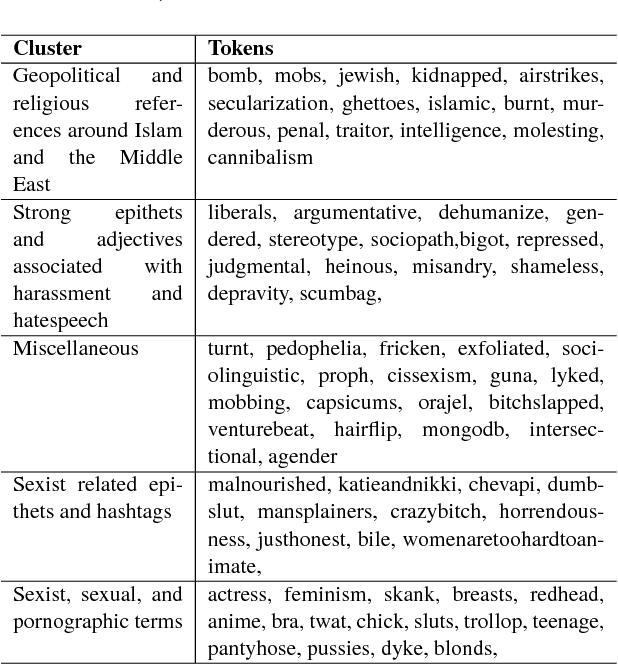 Figure 3 for Predictive Embeddings for Hate Speech Detection on Twitter
