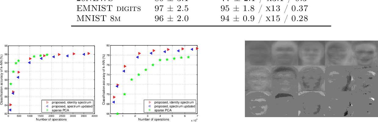 Figure 3 for Fast approximation of orthogonal matrices and application to PCA