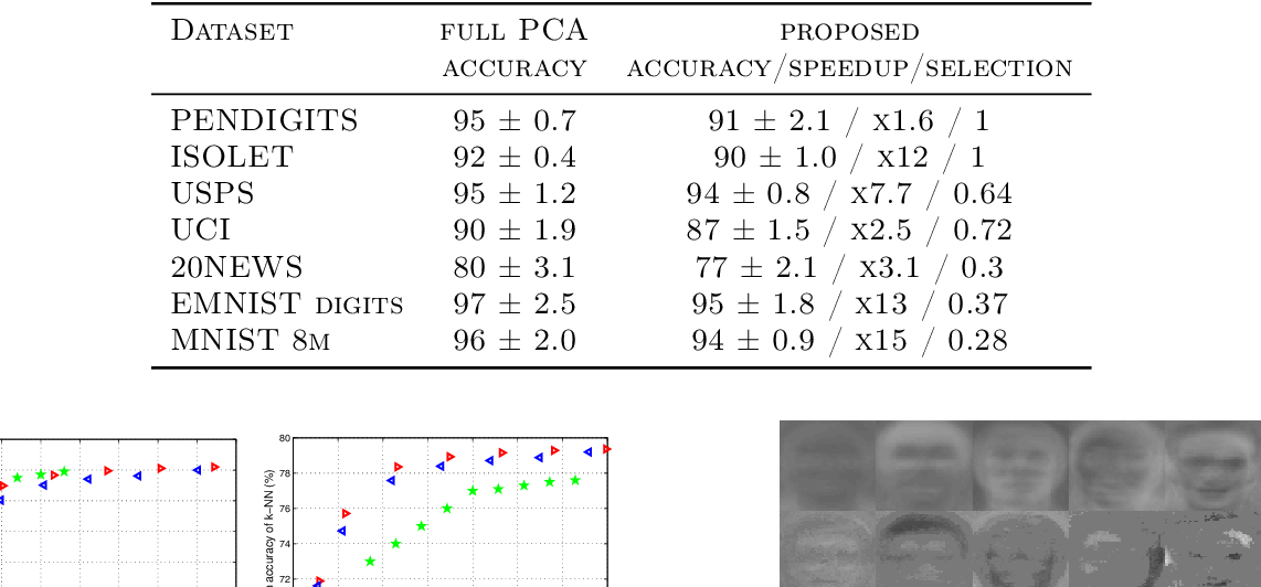 Figure 2 for Fast approximation of orthogonal matrices and application to PCA