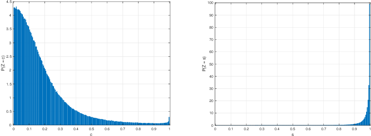 Figure 4 for Fast approximation of orthogonal matrices and application to PCA