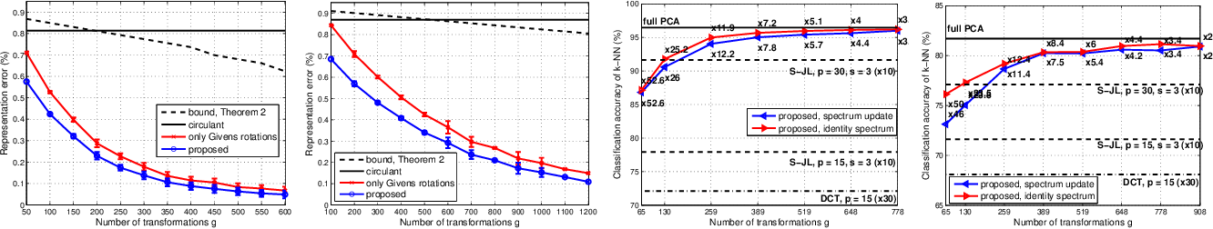 Figure 1 for Fast approximation of orthogonal matrices and application to PCA