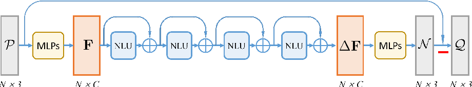 Figure 3 for Non-Local Part-Aware Point Cloud Denoising