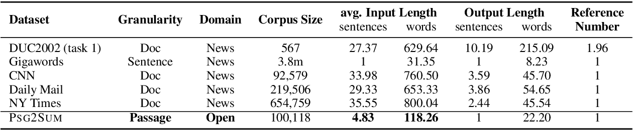 Figure 3 for Learning to Summarize Passages: Mining Passage-Summary Pairs from Wikipedia Revision Histories