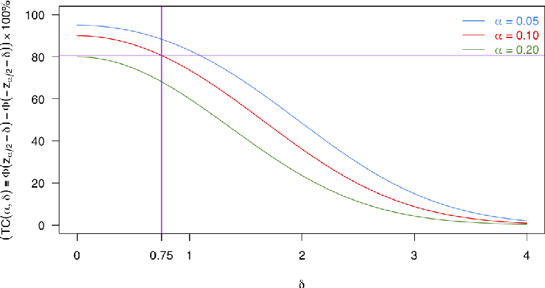 Figure 2 for On assumption-free tests and confidence intervals for causal effects estimated by machine learning