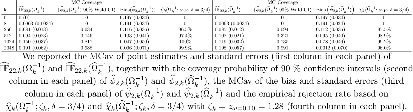 Figure 1 for On assumption-free tests and confidence intervals for causal effects estimated by machine learning